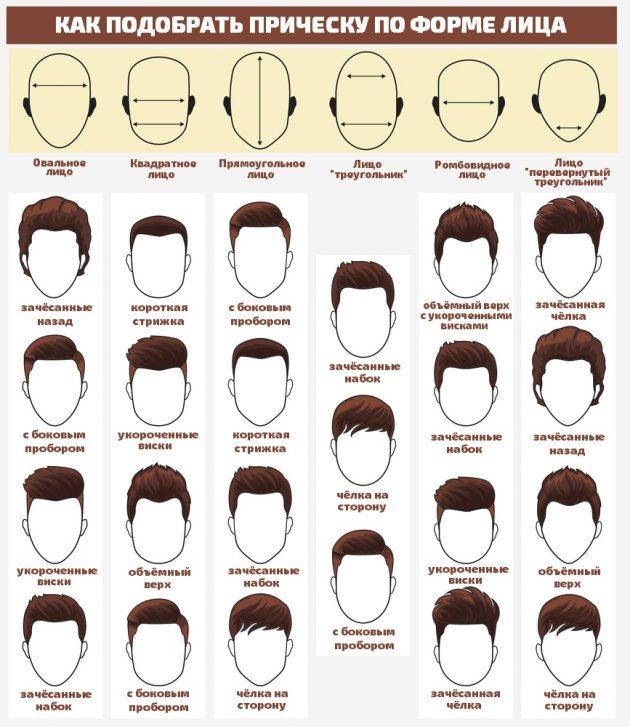 Определяем подходящую прическу под ваш тип лица